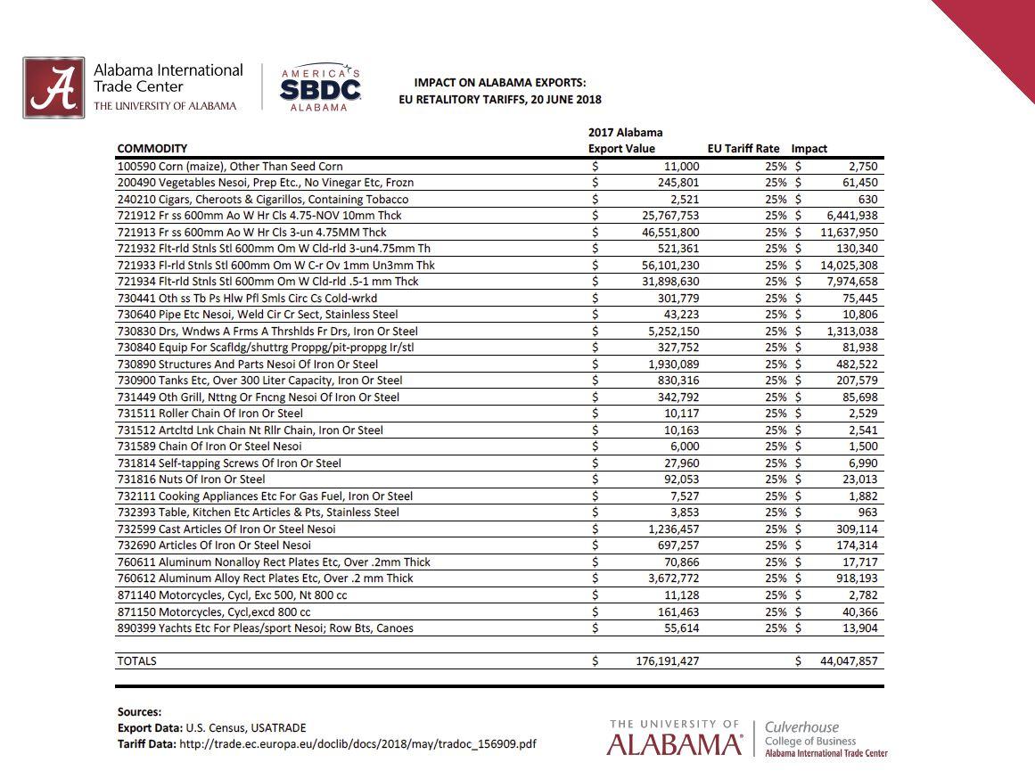 EU Tariffs: Alabama businesses to pay $44 million