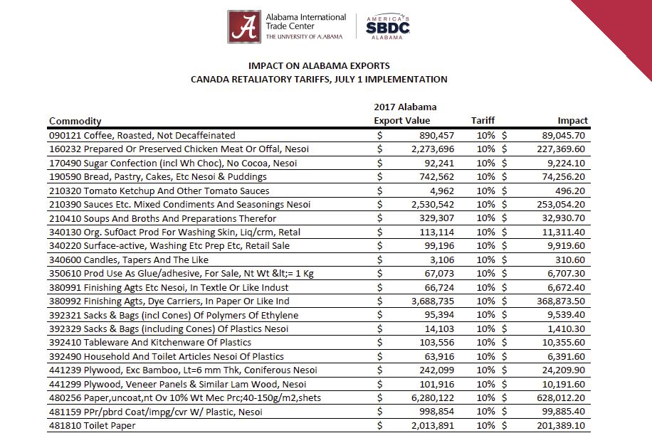 Canadian Tariffs on Alabama Products: $49 Million